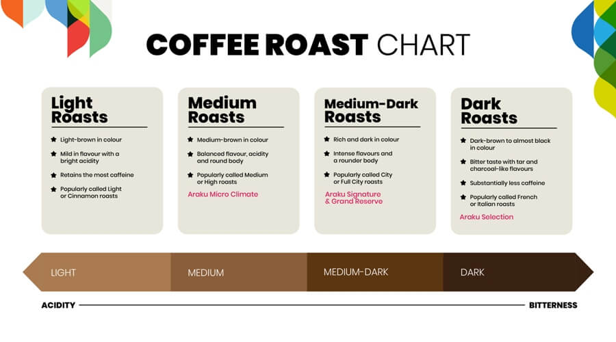 """We cup """"taste test"""" and measure all our roasts using a spectrometer to measure the reflected light of roasted coffee before we sell."""